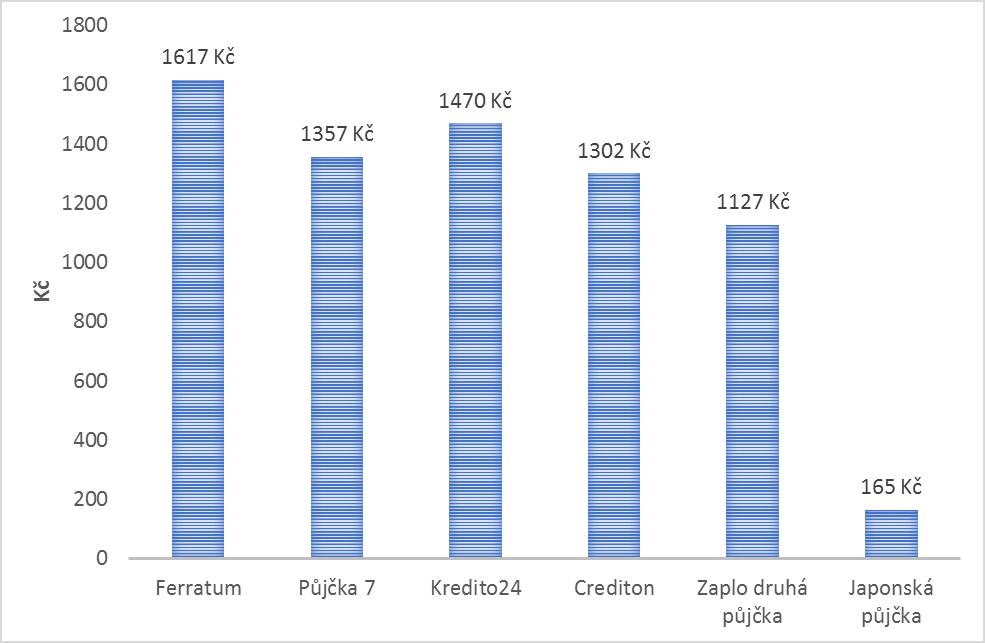 poplatky_pujcek